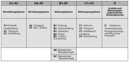 Modularer Lebenszyklus von Gebäuden und Bauprodukten nach DIN EN 15804