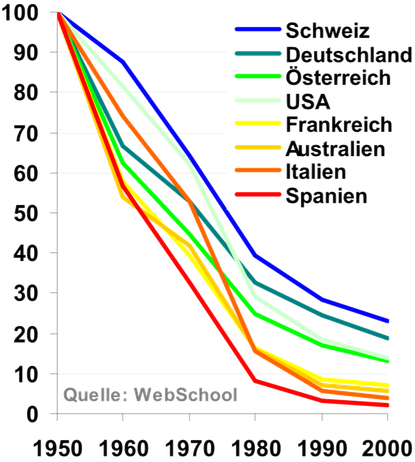 """Kaufkraft ausgewählter """"Währungen"""" von 1950-2005. Die Prozentwerte basieren auf der Kaufkraft von 1950. Bild: Tobias Plettenbacher, """"Neues Geld - Neue Welt"""", plettenbacher.net. Creative Commons CC-BY"""