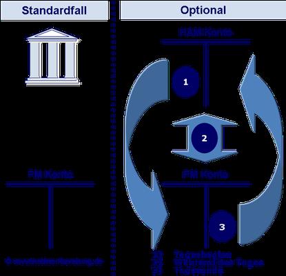 Standing Facilities Module, Reserve Management Module, Information und Control Module (ICM) Dotationskonten, Payments Modul Konto (PM Konto) SWIFT Formate Kontodispositionen Direkte TARGET2 Teilnehmer