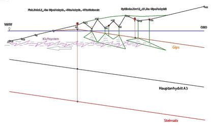 Volumen-Projektion Variante 1 (durch Suffosion und Verbruch verfüllte Gipshöhlen)