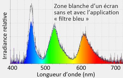 Effet filtre bleu de smartphone