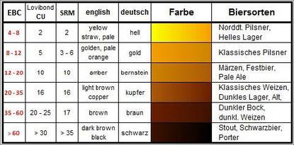 Farbtabelle Bier EBC