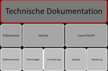 Technische Dokumentation - Analyse