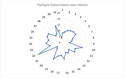 Grafik 2: Geburtstage nach Tage ©jt