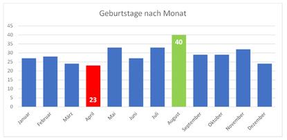 Grafik 1: Grafik Geburtstage nach Monat ©jt