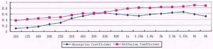 Характеристика поглощения и рассеивания DIFUSER-SA