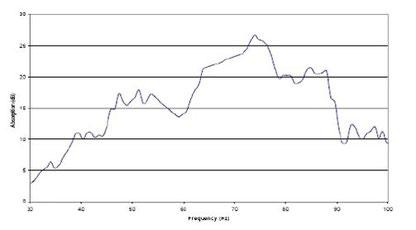График поглощения двух модулей Spring Trap, в комнате 37м3