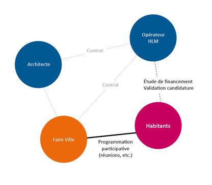 Habitat participatif, bailleur social, opérateur HLM