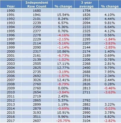 1990年以降の個体数の生の数(2列目)、3年平均値(右から2列目)