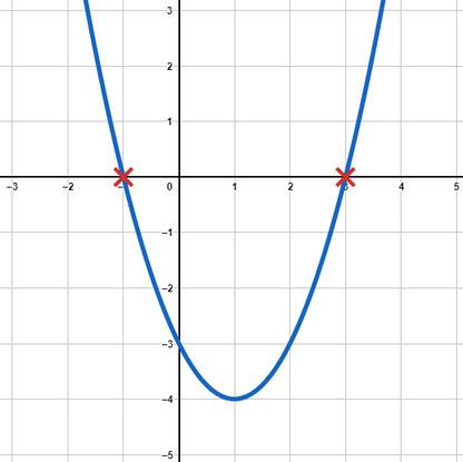 Beispiel von Nullstellen bei quadratischen Funktionen anhand einer gezeichneten Funktion mit markierten Nullstellen