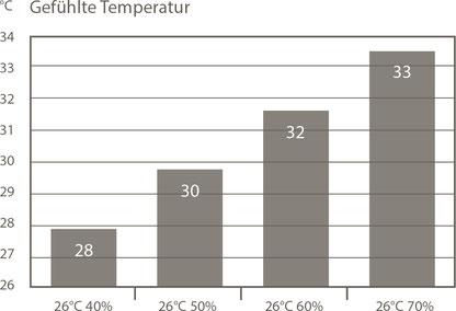 Il tasso ideale di umidità dell' aria comporta la riduzione