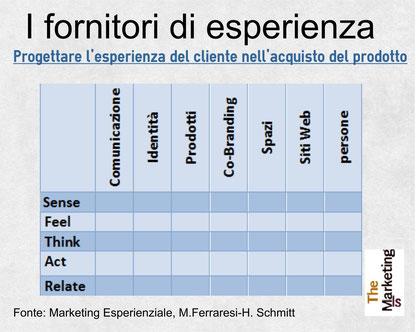 I fornitori di esperienza per la SEM di B, Schmitt il marketing esperienziale