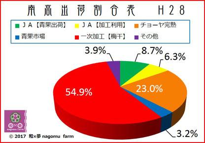 南高梅出荷割合グラフ【2017】 和×夢 nagomu farm