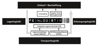 Feinlogistik: Komplette Prozesskette von Wareneinkauf bis Auslieferung