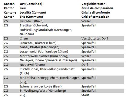 Auszug aus der Liste der ISOS-Objekte im Kanton Zug