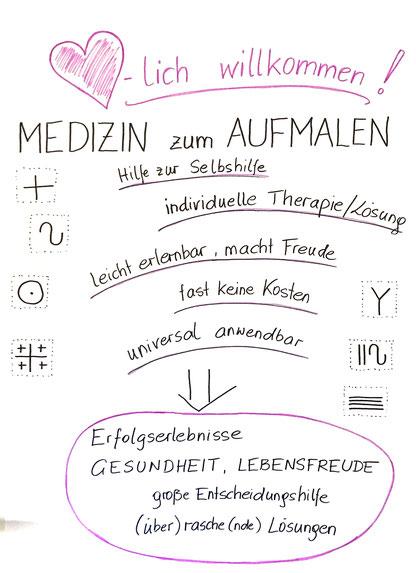 Körbler, Tensor, Elisabeth Scheran-Bartl