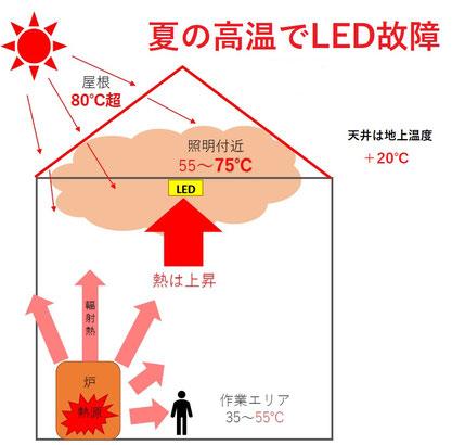 熱でLEDが故障、輻射熱+80℃LED水銀灯