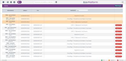 Eco-Platform - Tableau d'Alertes