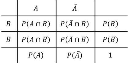Eine Vierfeldertafel mit eingetragenen Wahrscheinlichkeiten und wo diese zu finden sind.