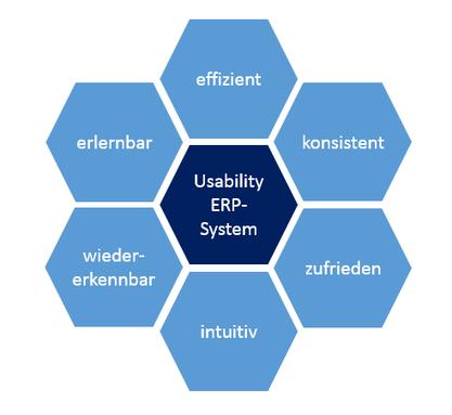Usability im ERP-System