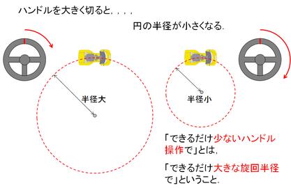 図5:ハンドル操作と車両の動き方の関係