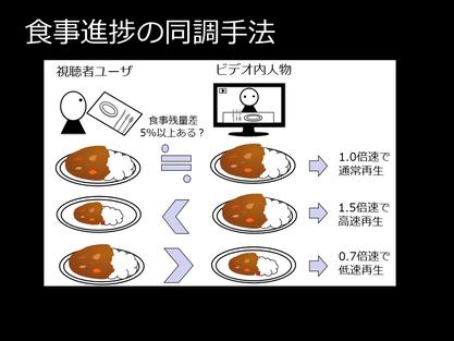 ビデオの中の人と食事の進み具合を同調させている
