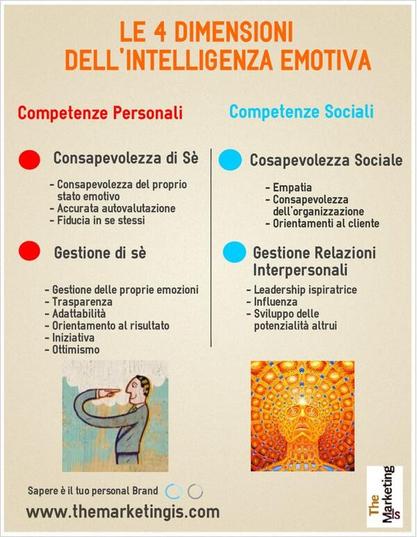 competenze personali e competenze sociali nell'intelligenza emotiva di Goleman