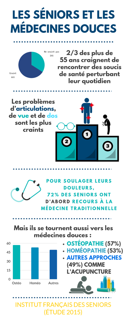 Infographie Séniors et médecines douces