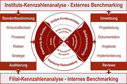 Kennzahlenanalyse Benchmarking
