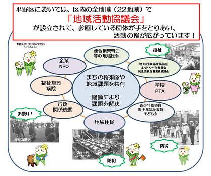 地域活動協議会イメージ図 平野区ホームページより引用