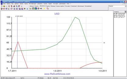USD астрографик 082011