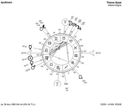 Thème d'Apollinaire en domification Maisons Zodiacales