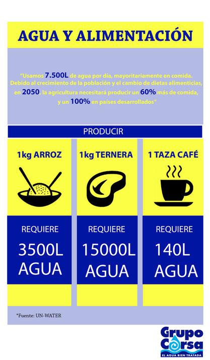 Infografía agua y alimentación ONU