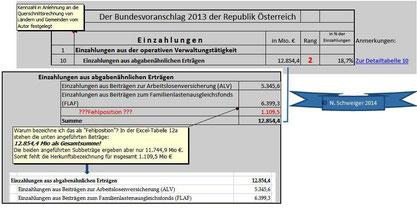 Bundesvoranschlag 2013: Die Einzahlungen aus abgabenähnlichen Erträgen