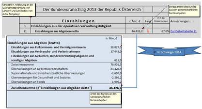 Bundesvoranschlag 2013: Die Einzahlungen aus den Nettoabgaben