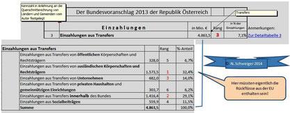 Bundesvoranschlag 2013: Die Einzahlungen aus Transfers