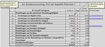 Bundesvoranschlag 2013: Gesamteinzahlungen
