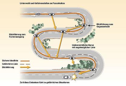 Grafik: © www.motorradonline.de