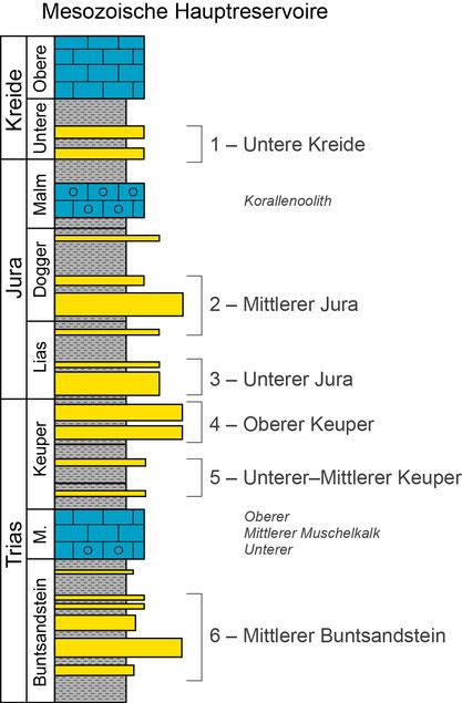 Schematische Darstellung der sechs mesozoischen Hauptreservoire (Sandsteinreservoire).