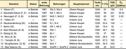 Erschließung hydrothermaler Reservoire in Norddeutschland mit wesentlichen Kennwerten, Nutzung in Klammern: B - Balneologie, E - Strom, F - Fernwärme, S - Spa, W - Wärmespeicher; aus Franz et al. (2018).