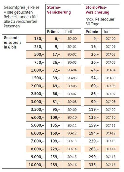 Preise und Tarife für die Storno- und StornoPlus-Versicherung für Urlaub in Deutschland