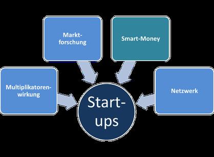 Vorteile Crowdinvesting für Start-Ups