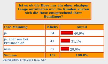 Ergebnis der Umfrage zu einer einheitlichen Hosenlänge