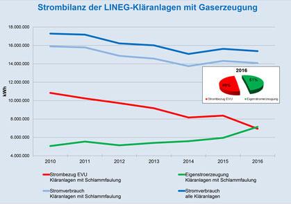 Liniendiagramm - Strombilanz der LINEG-Kläranlagen mit Gaserzeugung