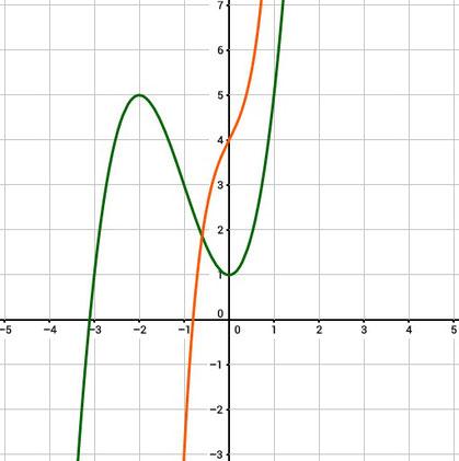 Polynomfunktionen grafisch im Koordinatensystem gezeichnet dargestellt
