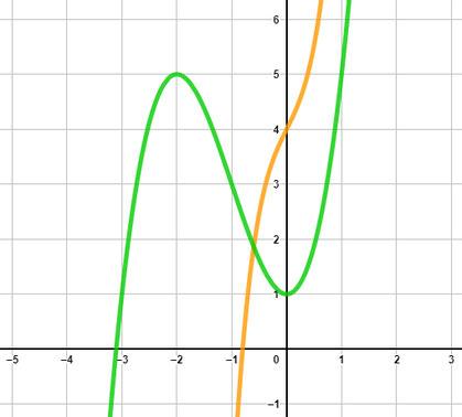Zwei Polynomfunktionen im Koordinatensystem gezeichnet.