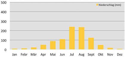 Niederschlagsmenge pro Monat in Chengdu