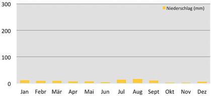 Klimadiagramm - monatliche Regenmenge in Leh in Ladakh