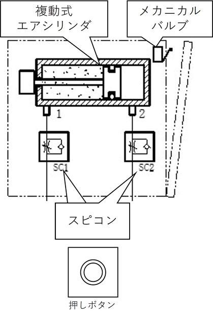 図3.1 構成