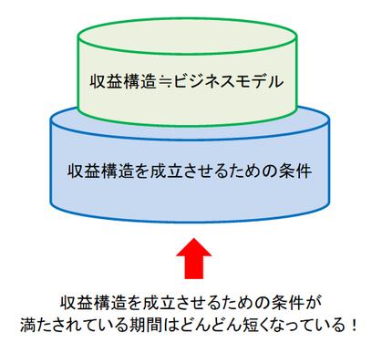 収益構造と収益構造を成立させるための条件の関係図